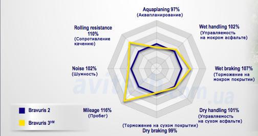сравнительные характеристики Bravuris 3 и Bravuris 2