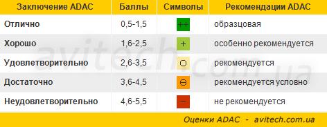 ADAC marks