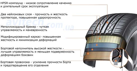 Особенности строения Hankook Ventus V2 Concept2