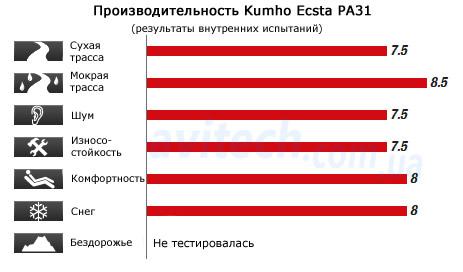 Kumho PA31 test