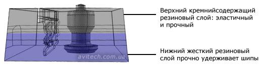 Крепление шипов Michelin XIN