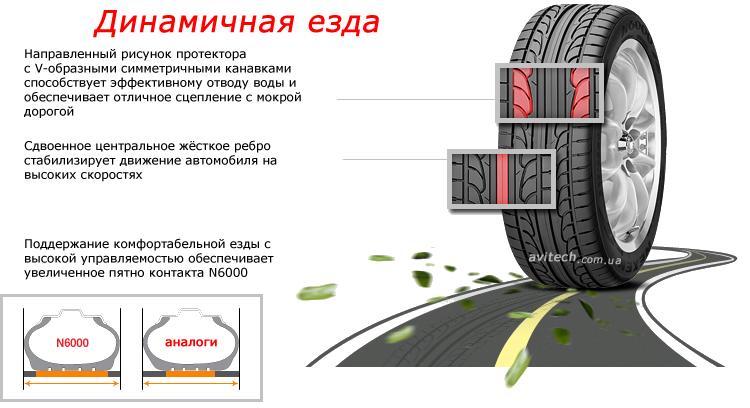 Рисунок протекторов на автомобиле